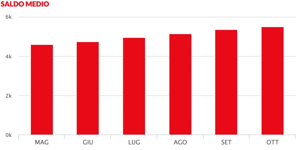 Andamento crescente del conto deposito Santander