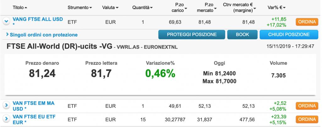 Dettaglio dell'ETF VANG FTSE ALL USD