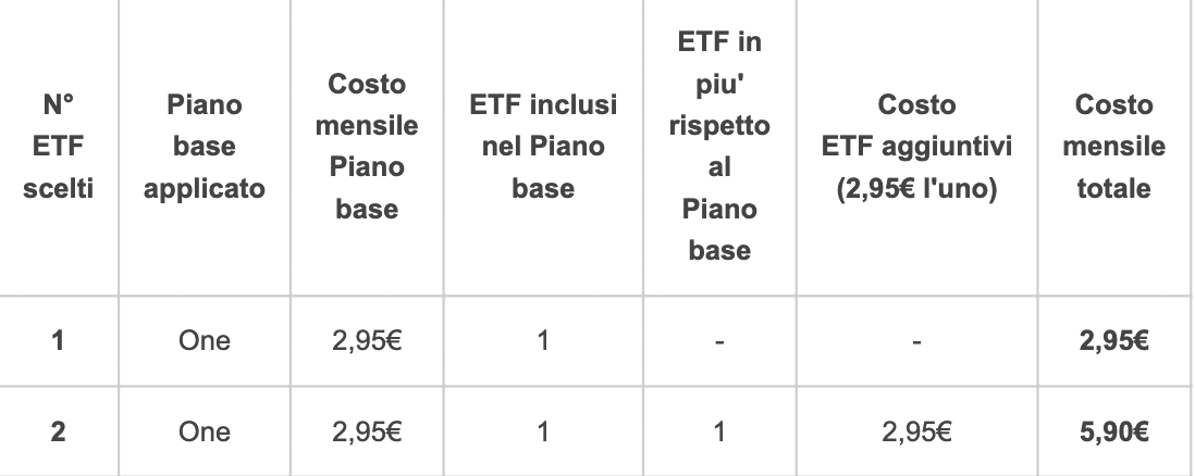 Piano One Fineco