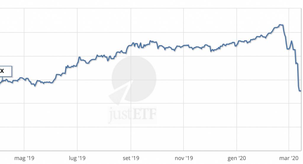 Cresce fino a +11.21% e crolla a -2.22%