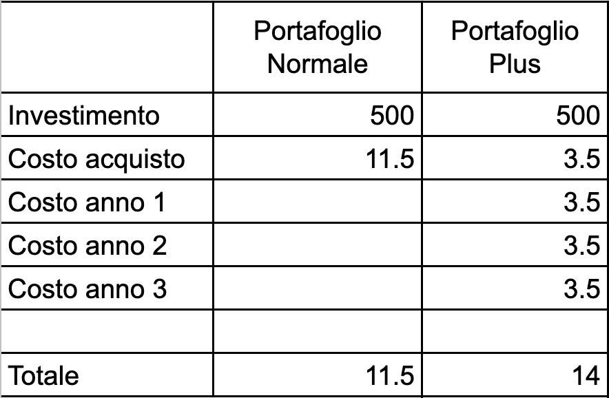 Confronto costi di commissione tra portafoglio normale e Plus