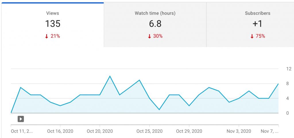 Grafico delle visualizzazioni del canale youtube
