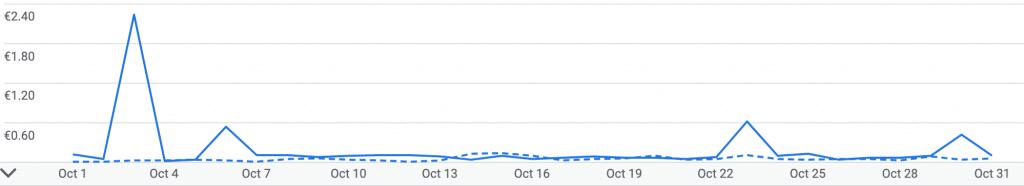 Grafico dei guadagni con AdSense rispetto al mese precedente