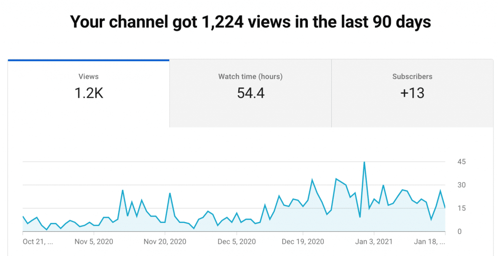 Numero di visualizzazioni negli ultimi 3 mesi