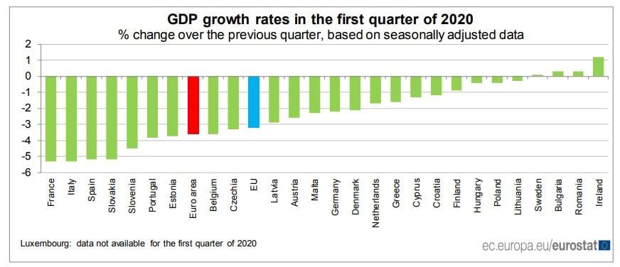 Calo del PIL molto importante per Francia Italia e Spagna