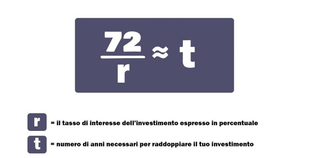 La formula per calcolare la regola del 72