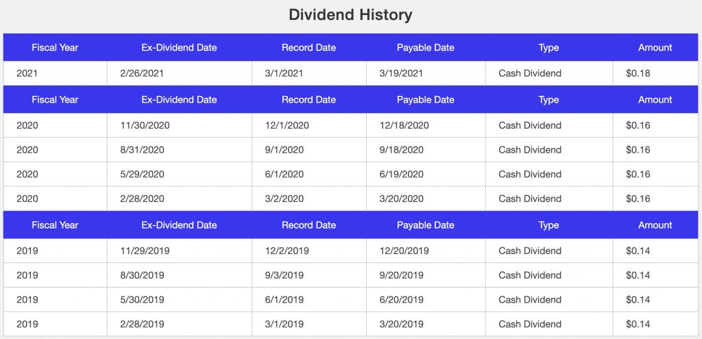 Crescita dei dividendi di eBay