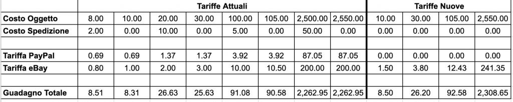 Differenza tra le varie vecchie e nuove tariffe eBay