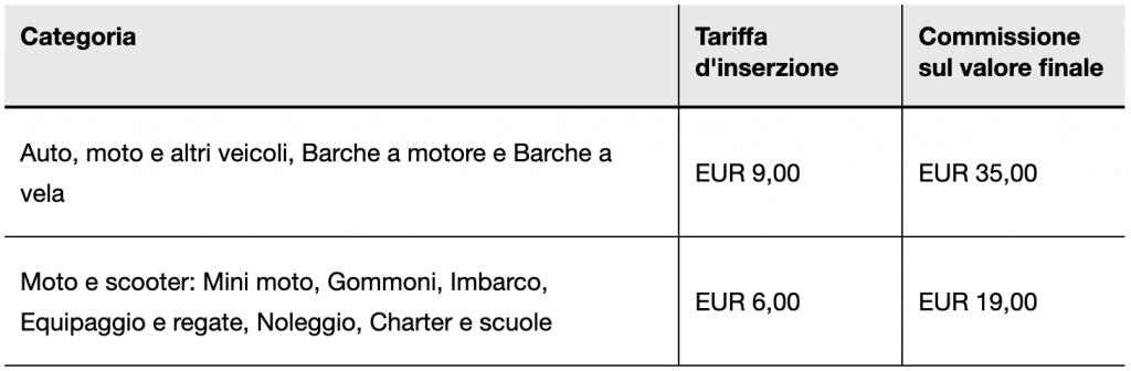 Le tariffe per le inserzioni create nelle categorie Auto, moto e altri veicoli.
