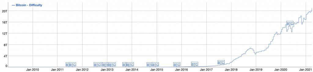 Crescita difficoltà per minare Bitcoin