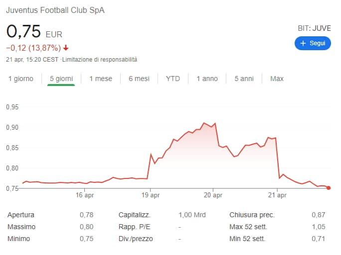 Andamento azione Juventus a seguito del fallimento della Superlega