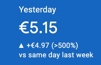 Nuovo record di guadagno in un giorno solo, ovvero 5.15€