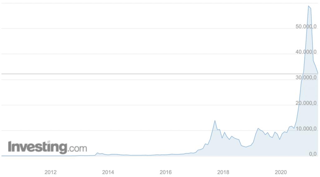 Andamento del Bitcoin dal 2011
