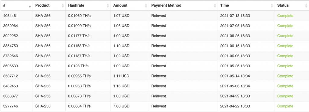 Tabella del reinvestimenti dei guadagni con Hashshiny