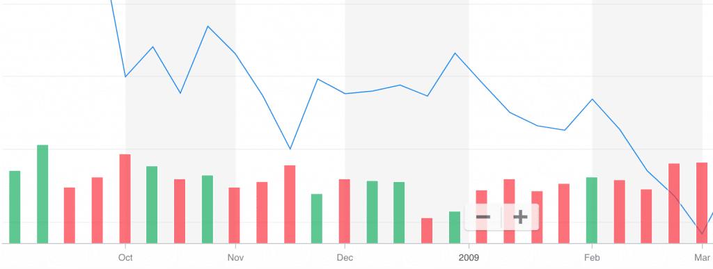 Grafico dell'andamento Bearish dell'indice S&P 500 durante la crisi del 2008