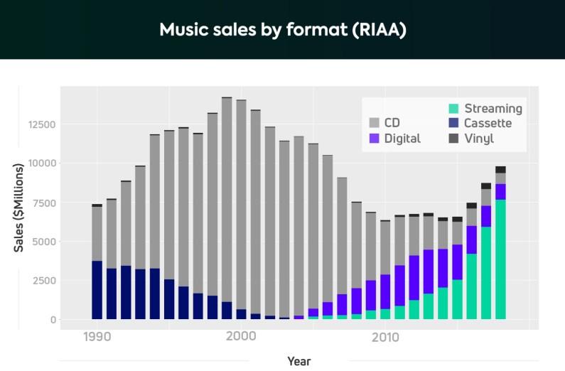 Vendita per tipologia di formato musicale dal 1990 ad oggi