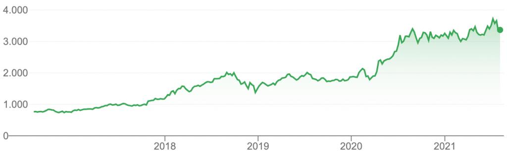 Grafico dell'andamento del valore delle azioni Amazon