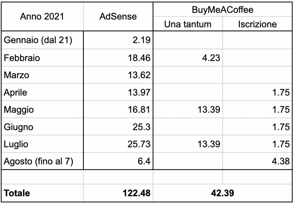 Tabella dei guadagni netti degli AdSense e BuyMeACoffee