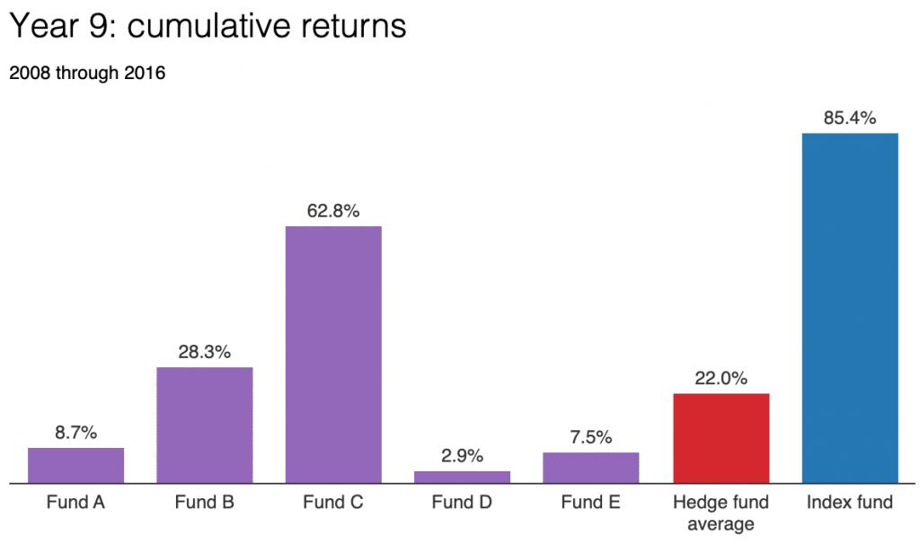 Investire in ETF batte anche i fondi di investimento