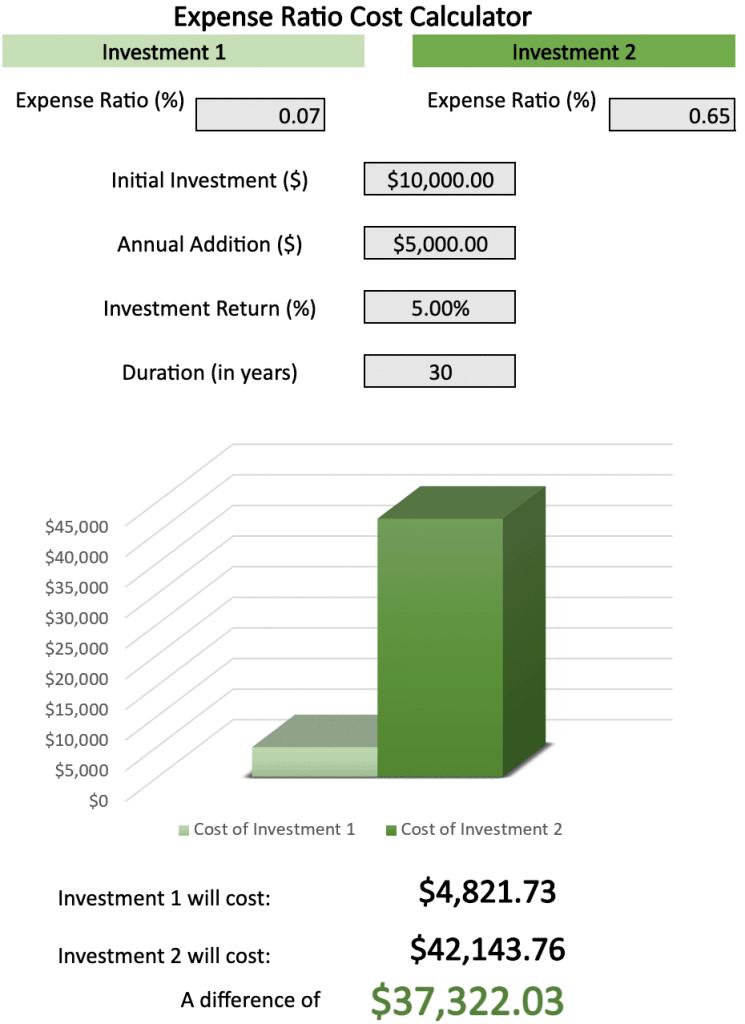 La differenza tra i due costi è impressionante (fonte BeginToInvest)