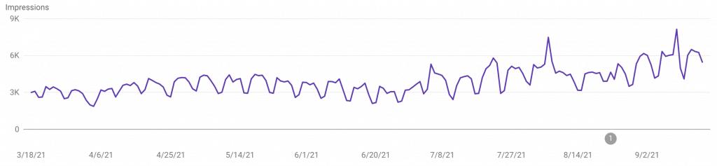 Numero delle volte nel quale il blog è apparso come risultato su Google negli ultimi 6 mesi