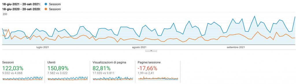 Utenti nel sito negli ultimi 3 mesi dopo un articolo al giorno