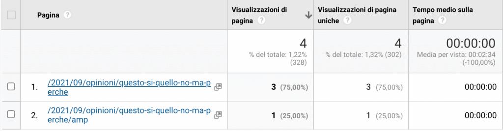 4 visualizzazioni e 0 tempo sul sito. Scrivere un articolo al giorno non va.