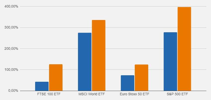 Rendimenti degli ETF ad accumulazione o a distribuzione