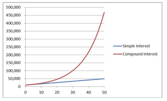 Interesse comporto vs interesse semplice